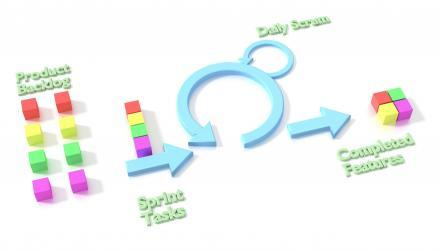 Professional Scrum Master (PSM I) + Professional Scrum Product Owner (PSPO I) Zertifizierungsvorbereitung - X SIEBEN