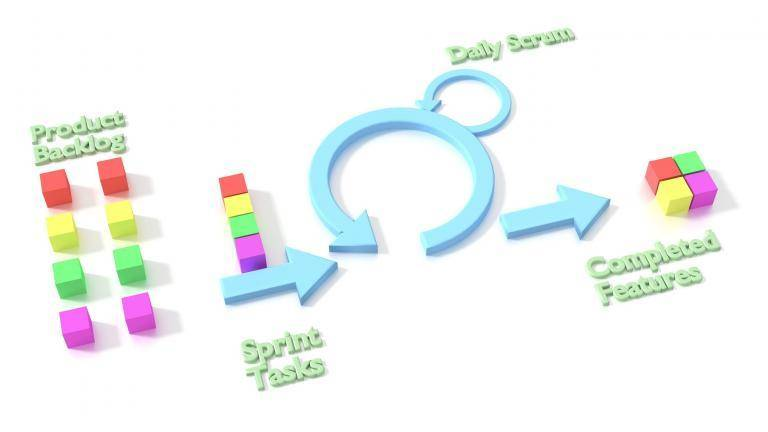 Professional Scrum Master (PSM I) + Product Owner (PSPO I) Kombi – Prüfungsvorbereitungstipps