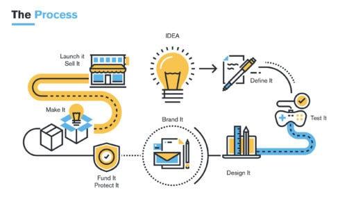 Prozessmanagement als Gestaltungselement für Digitalisierungsvorhaben