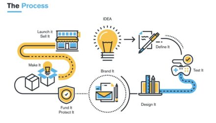 Prozessmanagement als Gestaltungselement für Digitalisierungsvorhaben - X SIEBEN