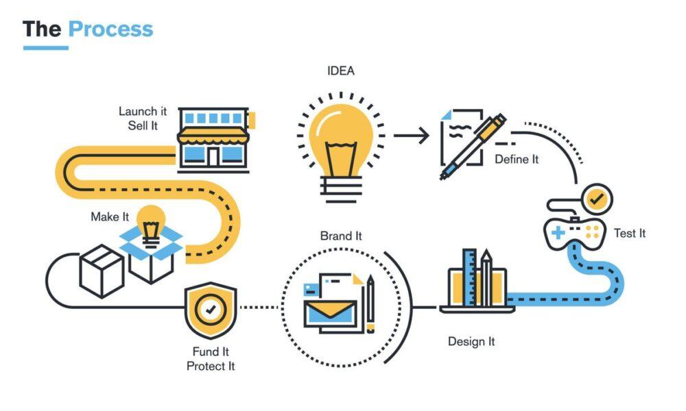 Prozessmanagement als Gestaltungselement für Digitalisierungsvorhaben – Seminar